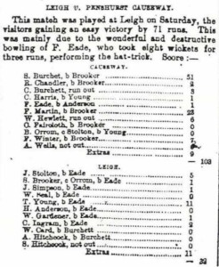 Cricket Match Score Card