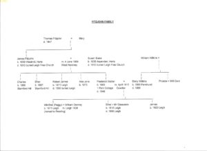 Fitzjohn Family Tree