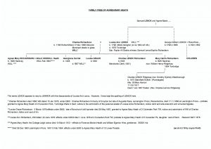 Agnes Mary Heath Family Tree as at 4.3.19